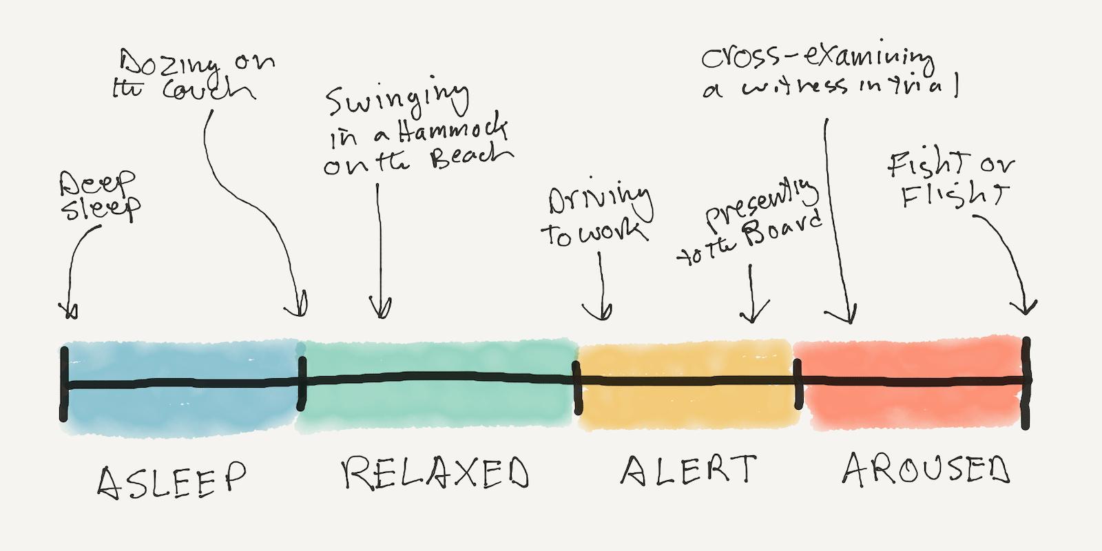 Activity Spectrum