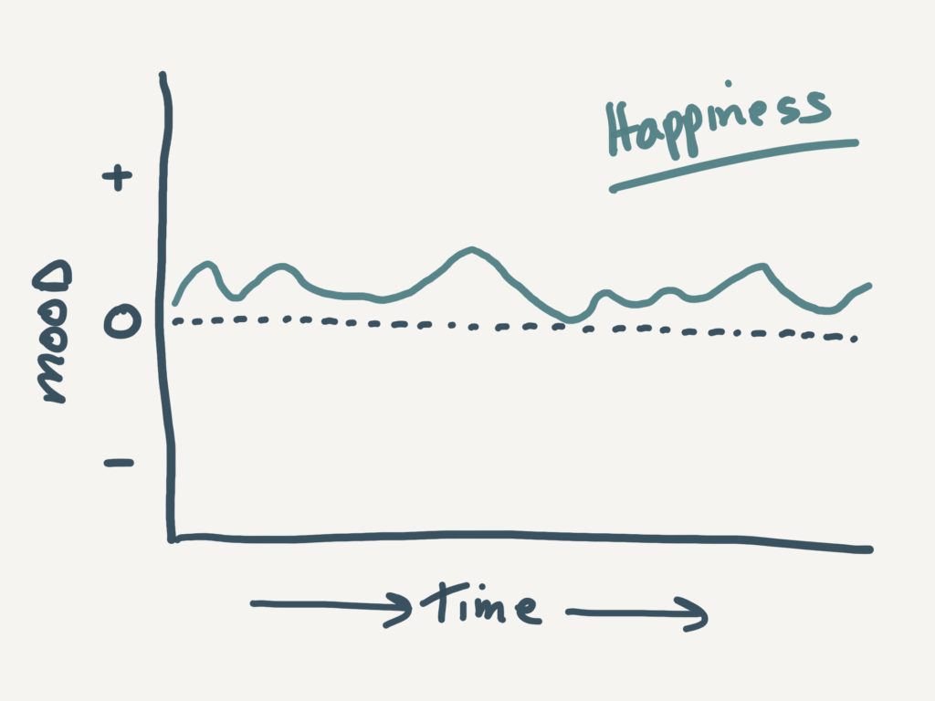 happiness chart Nick wignall