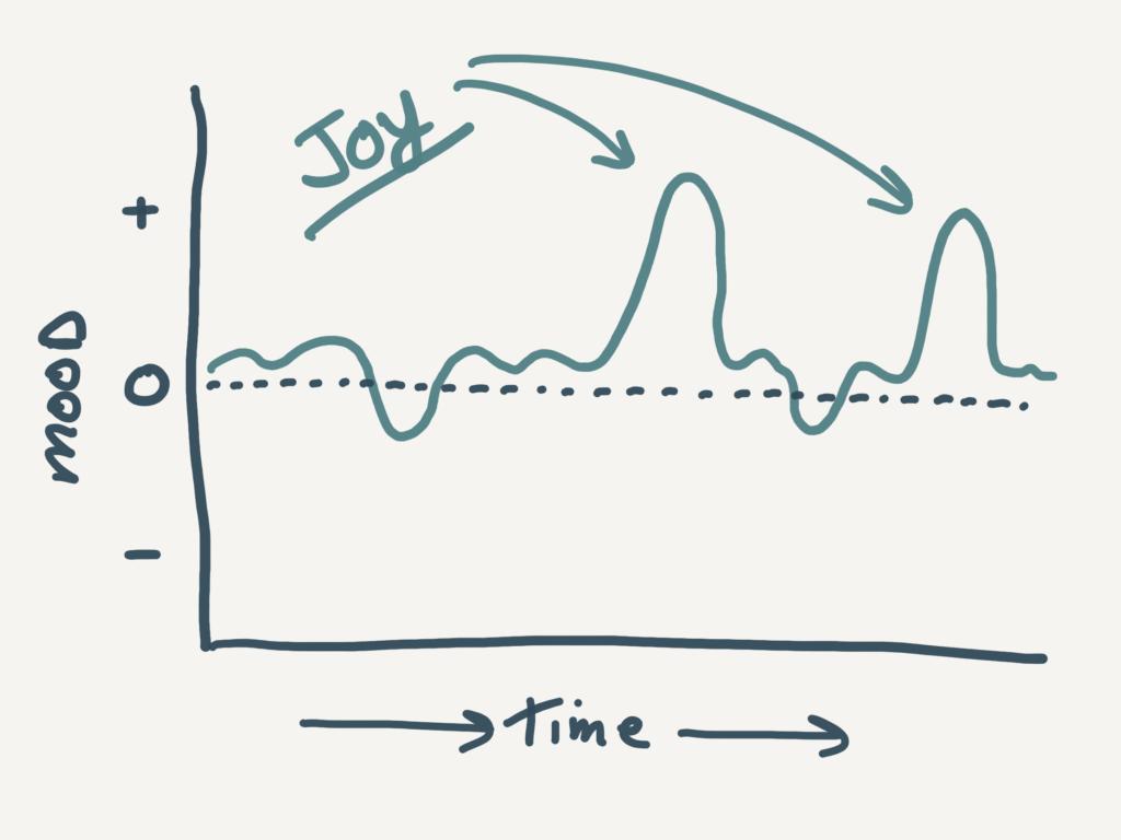 Joy Chart Wignall