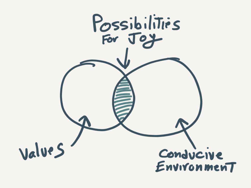 Joy Framework Wignall